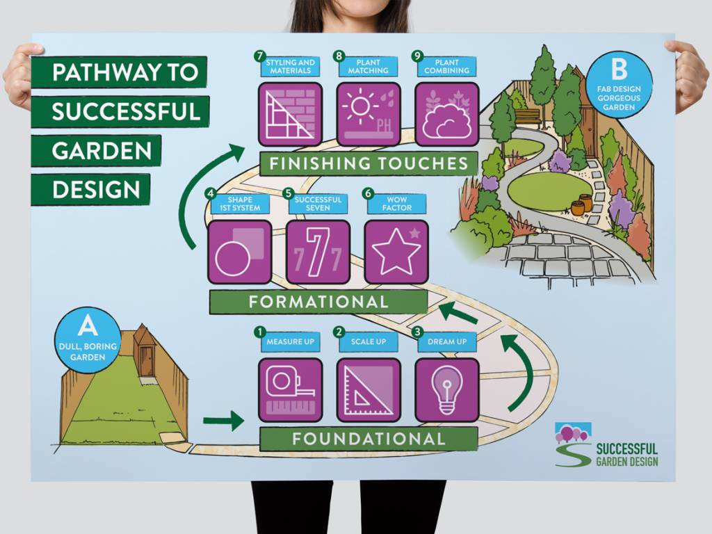 Successful garden design pathway alison norden for Successful garden design